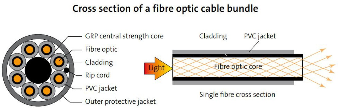 Specialist cable materials - Glossary | STEMMER IMAGING