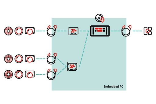 Embedded PCs essentially differ from classic IPC systems
