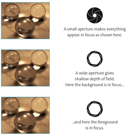Effects of aperture size