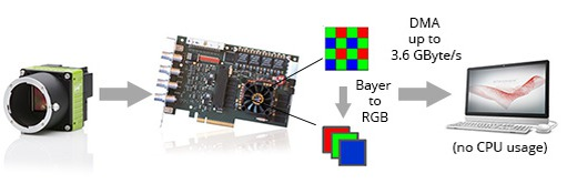 Figure 1: On FPGA Bayer conversion