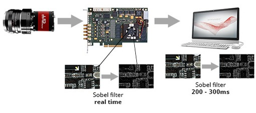 Figure 2: Sobel filter on FPGA