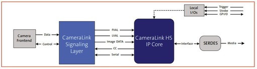 Functional diagram of CameraLink HS from a camera perspective