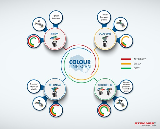 Colour Line Scan Infographic