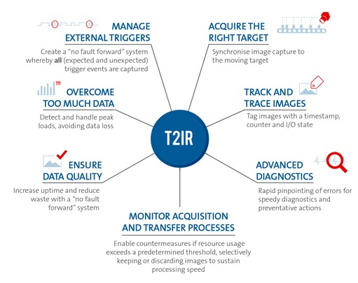 Innovative Camera Features - T2IR