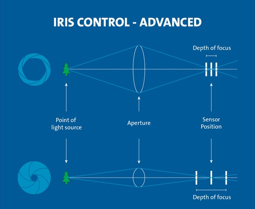Iris Control - Advanced
