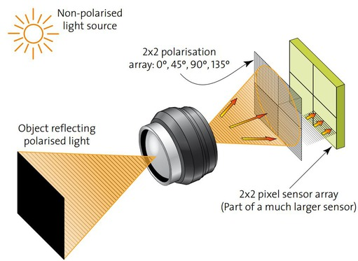 Polarisation camera