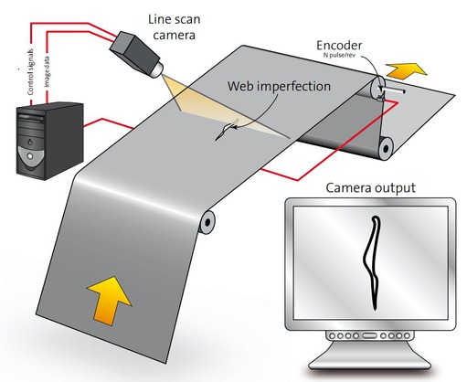 Web inspection