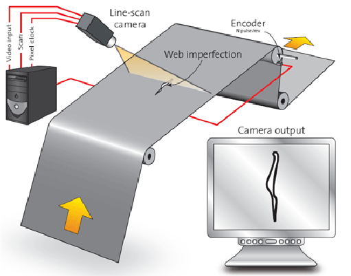 Figure 1: Schematic structure of a line-scan camera application