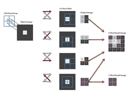 Figure 1: Principle of pixel shifting technology