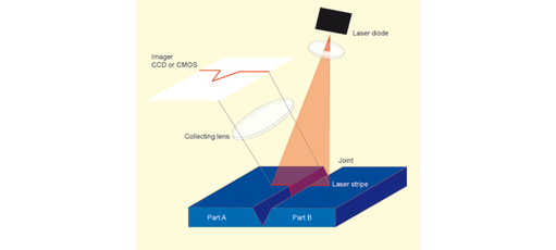 Principles of cut measurement with laser light