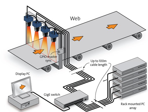 Industrial network setup