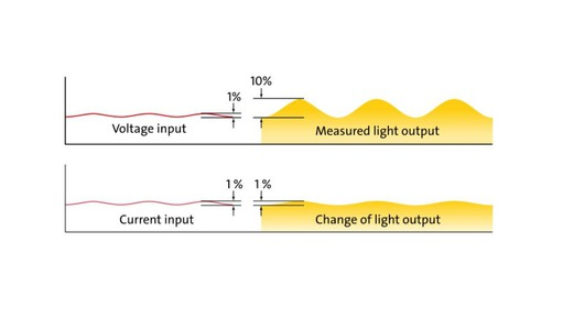 LED - Timing und Strobing by LED lighting controllers