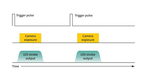 LED illumination - Timing and Strobing