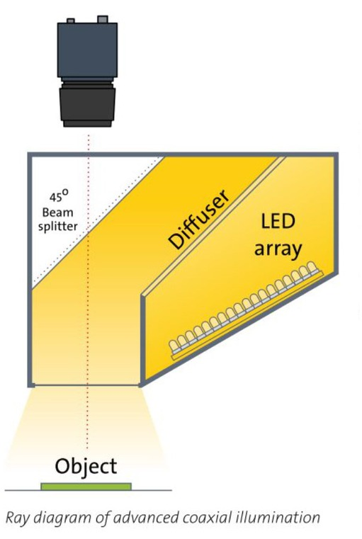 Advanced coaxial illumination