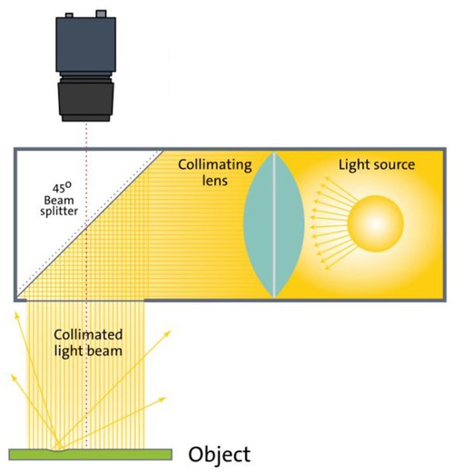 Collimated coaxial illumination