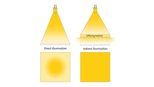 Direct and diffuse light