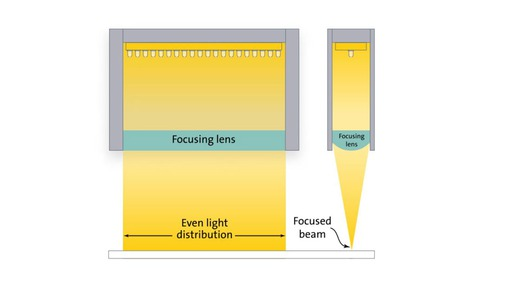 Diagram: Focused light