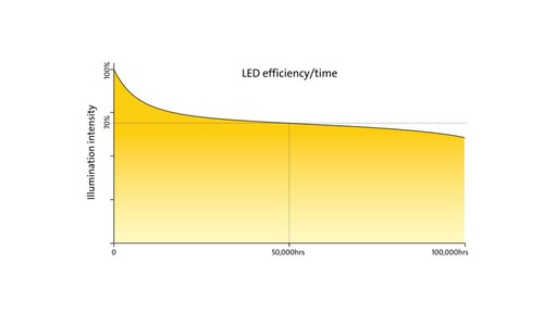 Thermal management: LED's life span