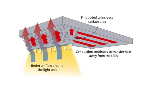Improve the heat managment by adding fins to the heat sink