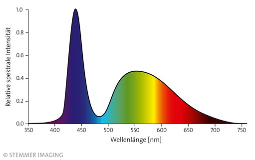 White LED light spectrum