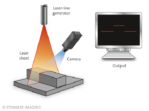 Knowledge Base Machine Vision Stemmer Imaging