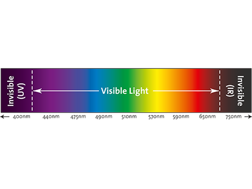 Light spectrum of a CCD Sensor