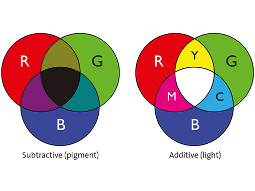 Two different colour systems - additive and subtractive