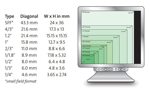Overview: Common sensor sizes