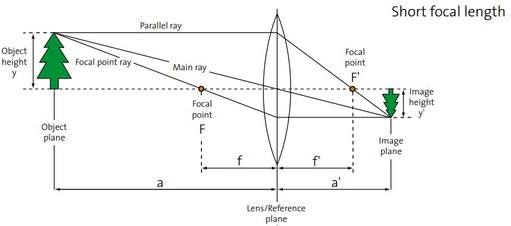 Short focal length