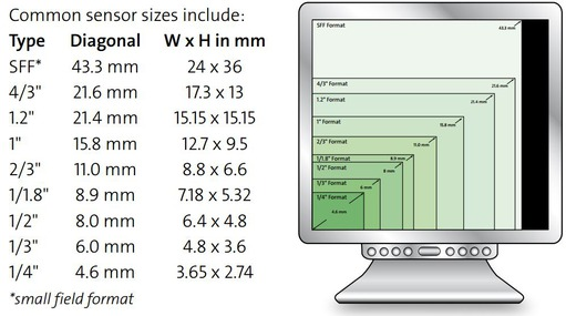Common sensor sizes