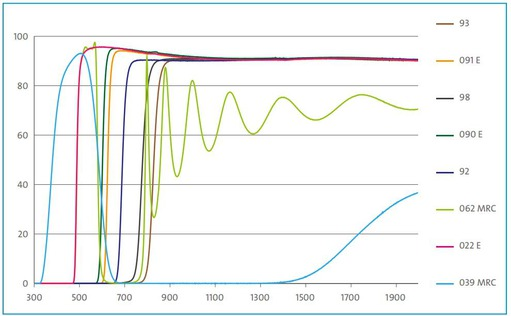 This specific graph shows the spectral transmission for a range of yellow and red filters.