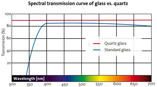 Spectral transmission curve of glass vs. quartz