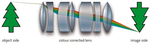 colour corrected lens