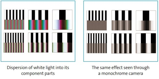 Dispersion of white light into its component parts