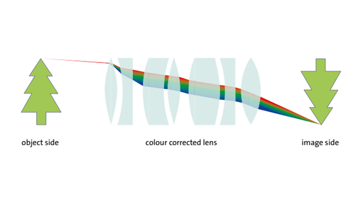Example of a color-corrected lens
