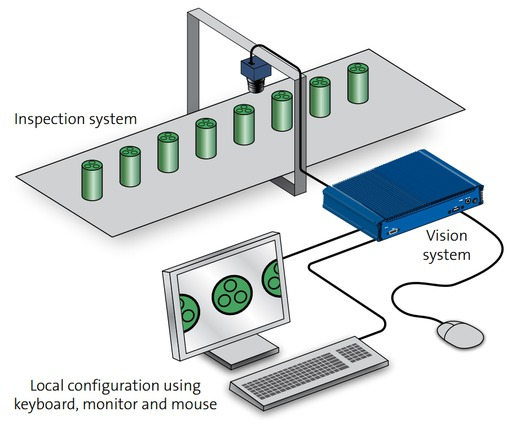 Vision Systems: Configuration and programming - Glossary