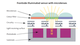Frontside illuminated sensor with microlenses