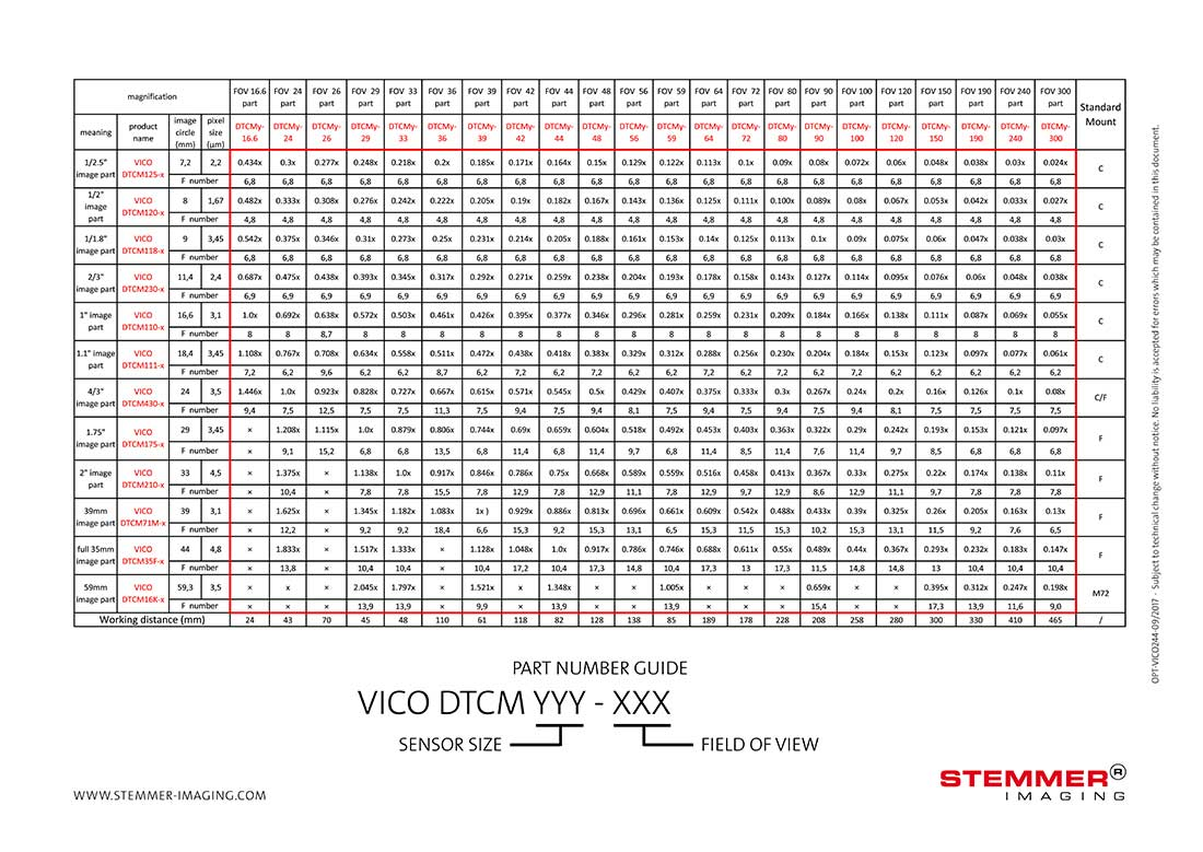 Vico DTCM lenses